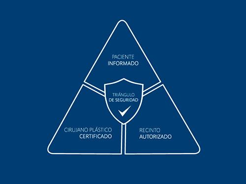 Triángulo de Seguridad: paciente informado, cirujano plástico certificado y recinto autorizado